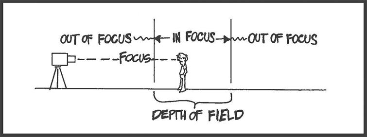 Ilustrando la profundidad de campo