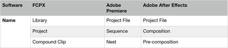 Adobe After Effects: tabla de terminología