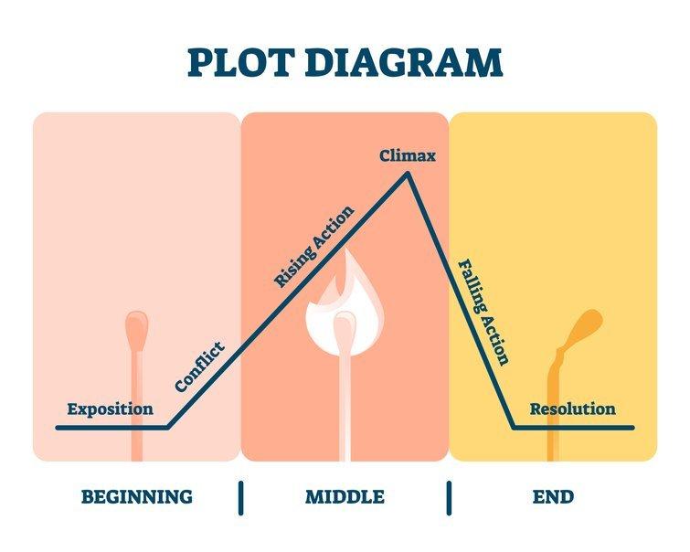 Diagrama de trama